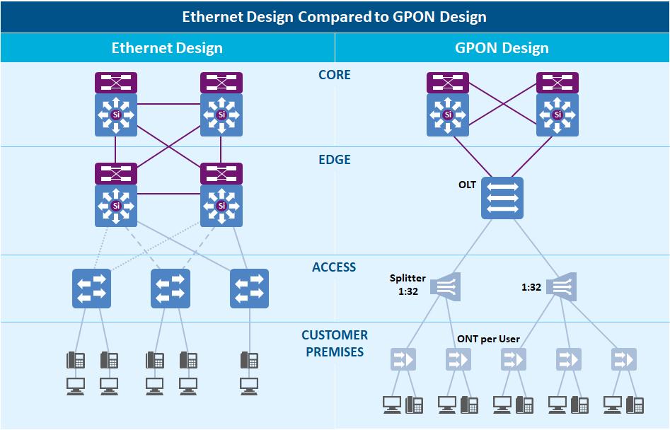 Ethernet Design versus GPON Design