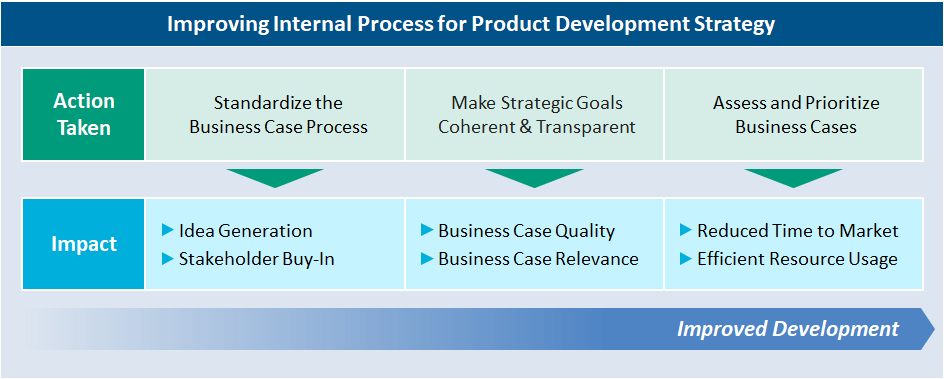 Improving Internal Process for Product Development Strategy: Actions and their impact