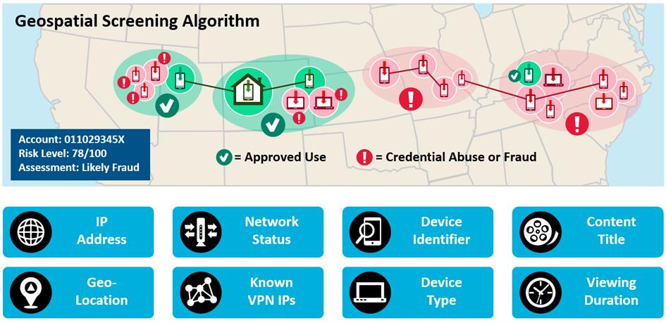 How a geospatial screening algorithm works