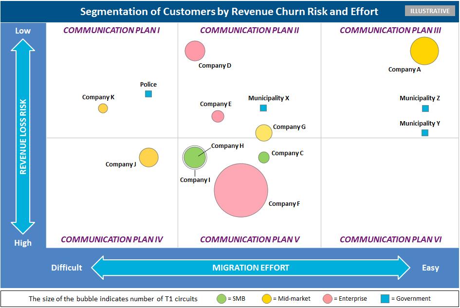 Segmentation of customers by revenue churn risk and effort