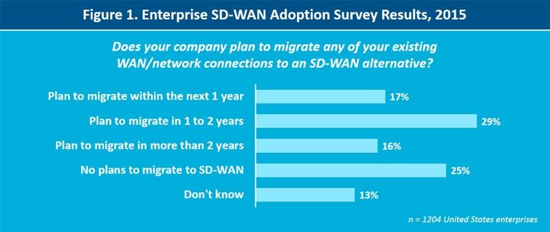 Enterprise SD-WAN adoption survey results 2015