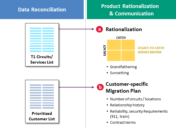 Data reconciliation leads to product rationalization and communication