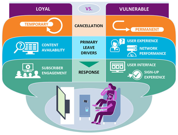 """Over-The-Top Video: Identifying and Preventing """"Loyal"""" and """"Vulnerable"""" Churn"""