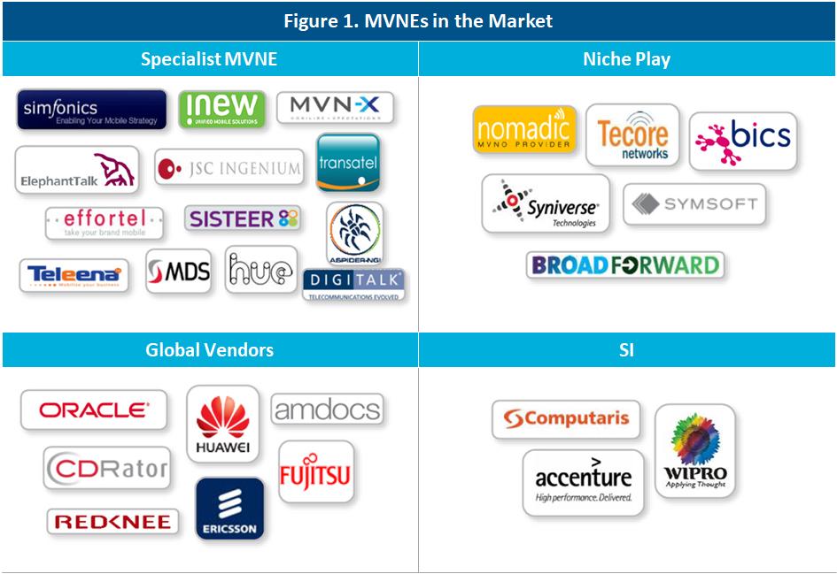 MVNEs in the Market