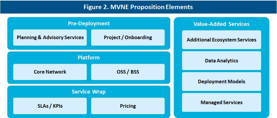 MVNE Proposition Elements