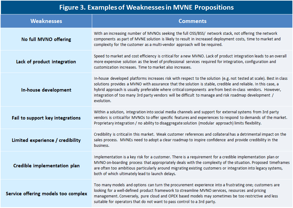 Examples of Weaknesses in MVNE Propositions