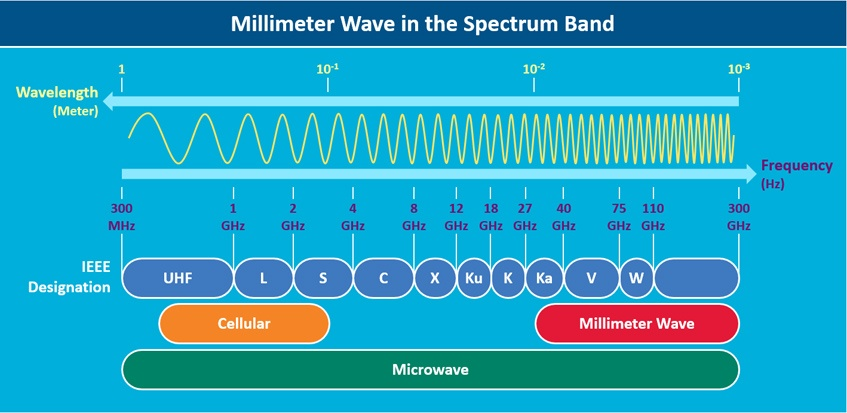 Millimeter wave in the spectrum band