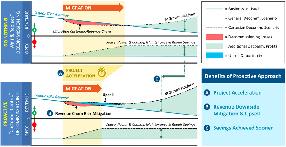 A proactive decommissioning leads to quicker migration and project acceleration