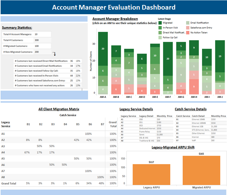 Example account manager evaluation dashboard