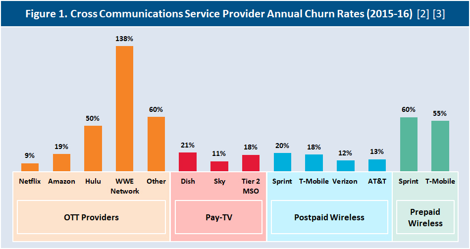 Cross Communications Service Provider Annual Churn Rates (2015-16)