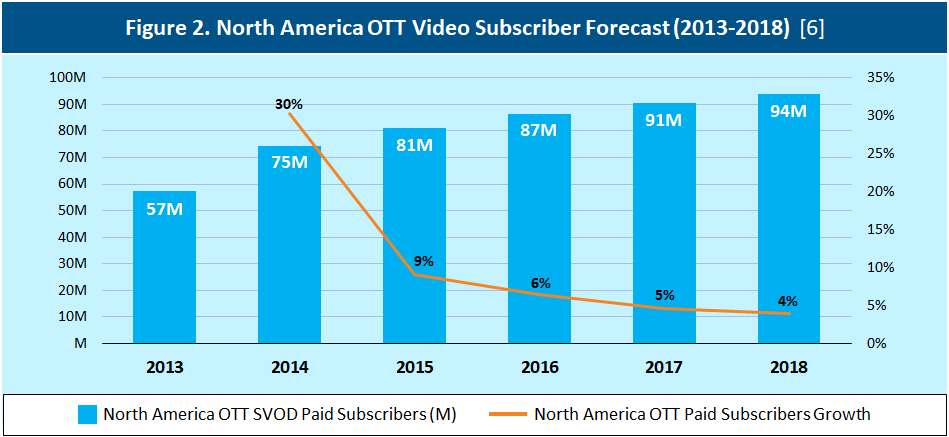 North America OTT Video Subscriber Forecast (2013-2018) [6]