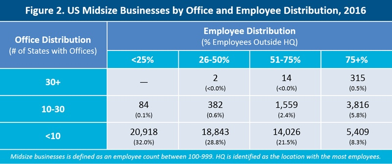 US midsize businesses by office and employee distribution 2016