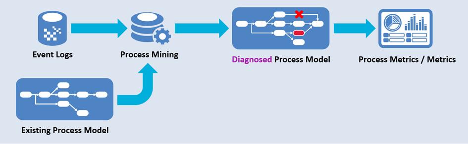 Process diagnosis