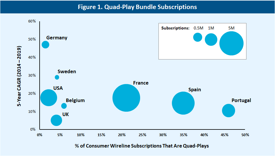 Quad-play bundle subscriptions by country