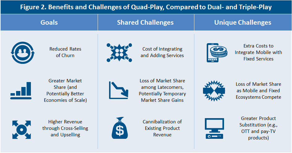 Benefits and challenges of quad-play compared to dual- and triple-play