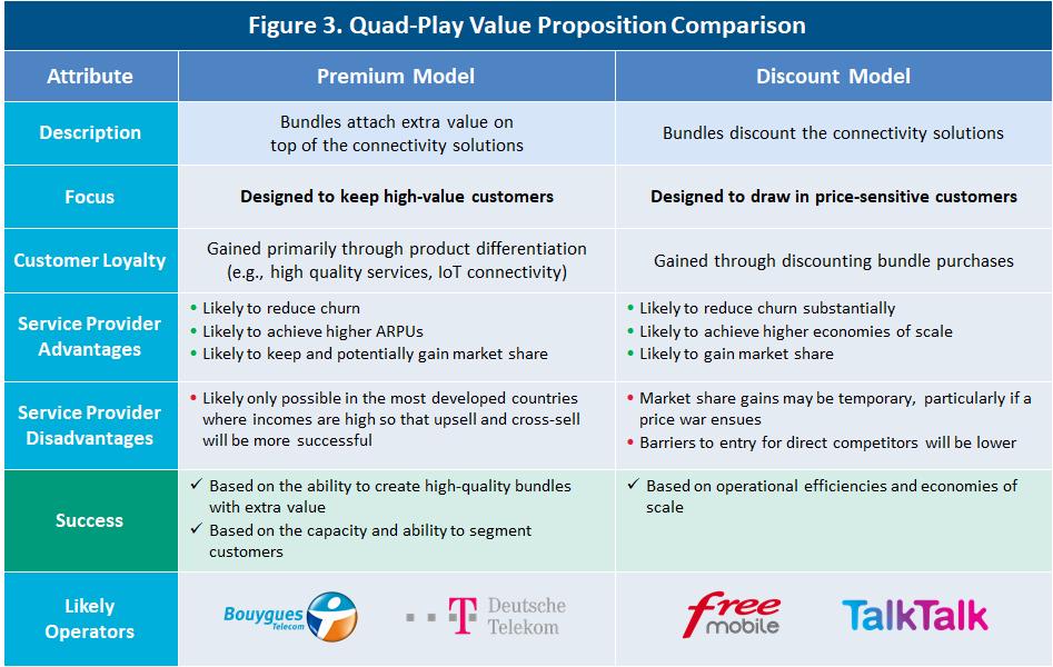 Quad-play value proposition comparison - premium model versus discount model