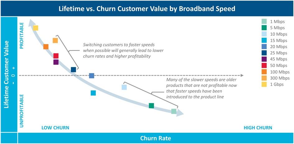 Lifetime versus churn customer value by broadband speed