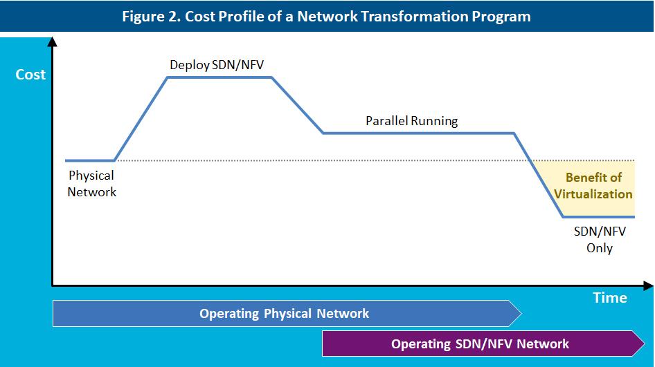 Cost profile of a network transformation program