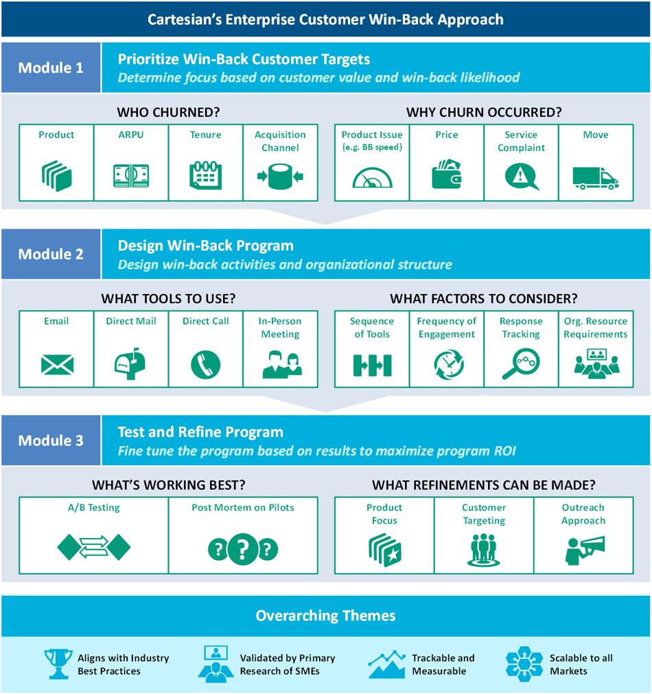 Cartesian's enterprise customer win-back approach