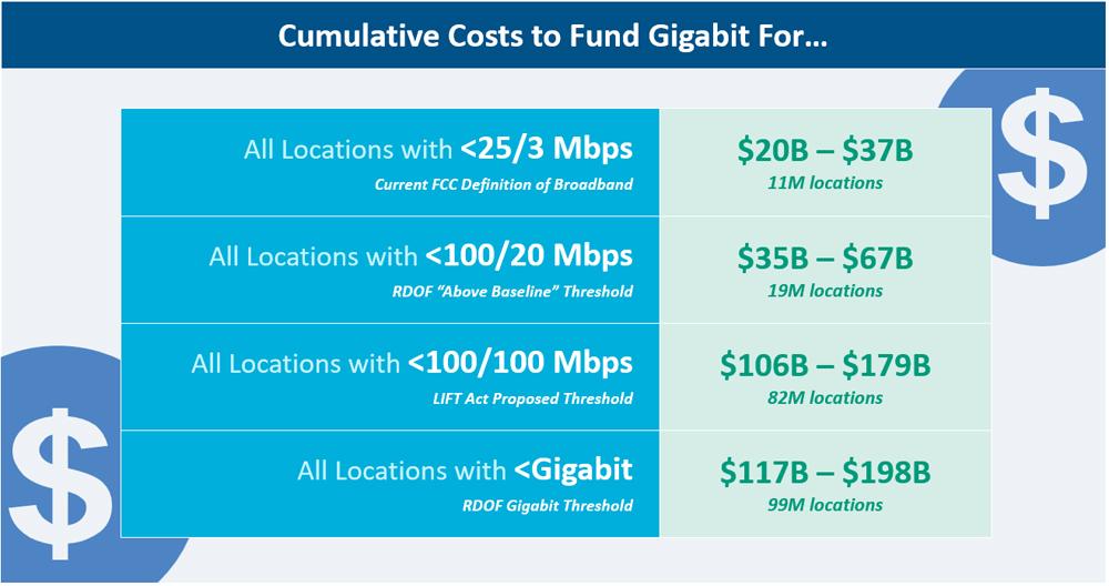 Cumulative costs to fund gigabit - all 99 million locations: $117B to $198B