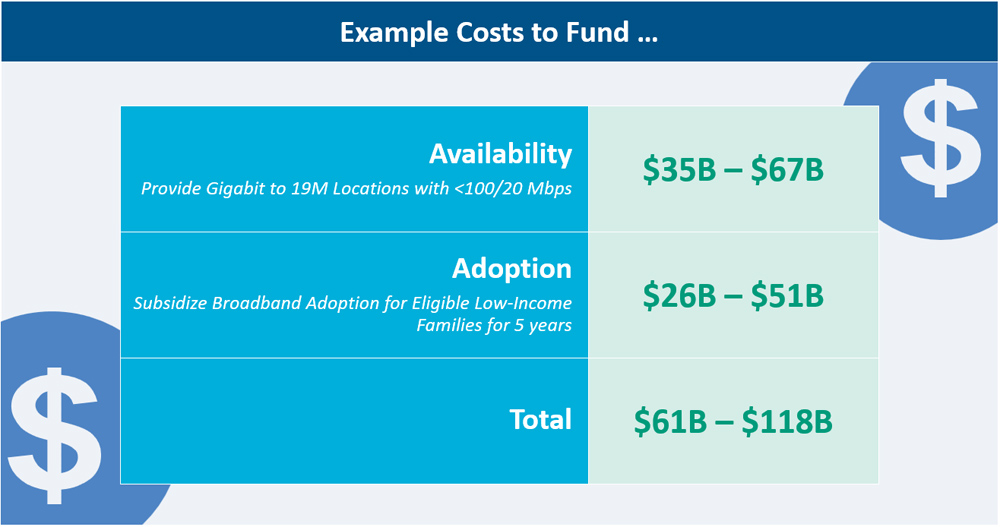 Cost to solve availability and adoption issues: $61B to $118B