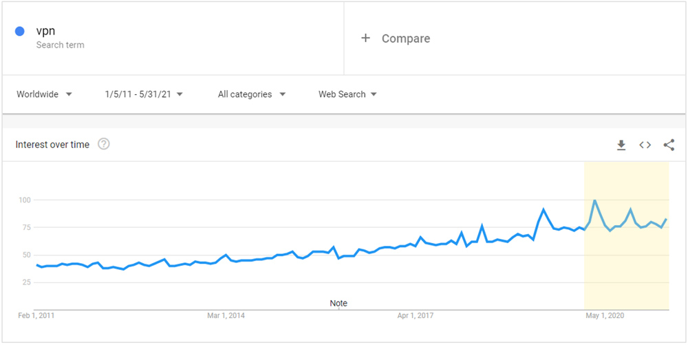 There has been record interest in searching for the term