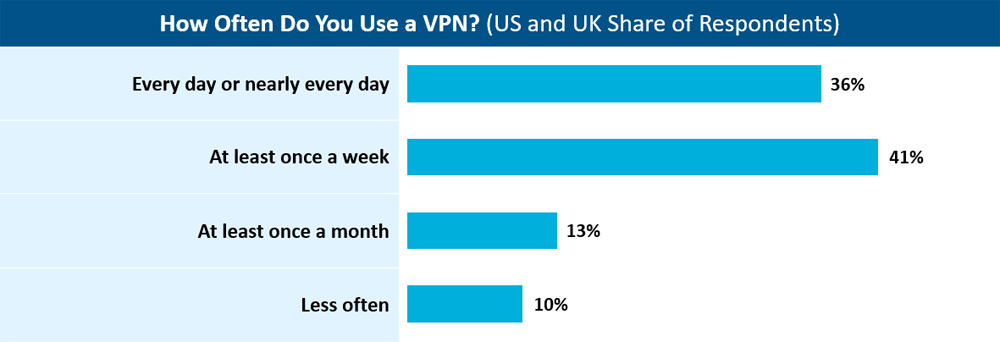36% of US and UK respondents use a VPN every day. 41% use a VPN at least once a week
